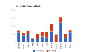 2014 - Hobby Points by Month