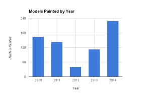 2014 - Models Painted by Year